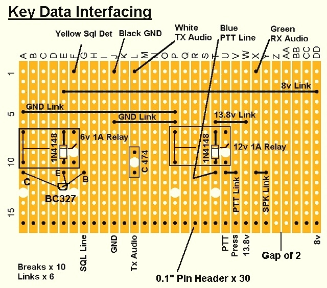 Key Data Interfacing